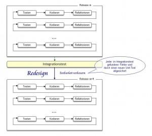 test-refactor-integration